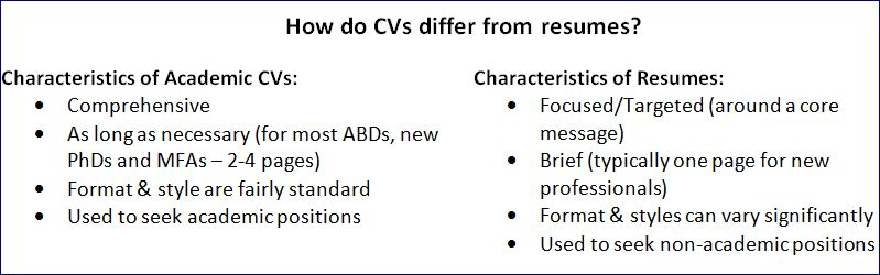 The Campus Career Coach  Cv And Resume Difference